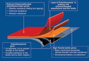 materiales kayak hinchable