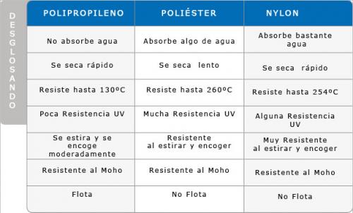 Diferencias entre el nylon, el polipropileno y el poliester